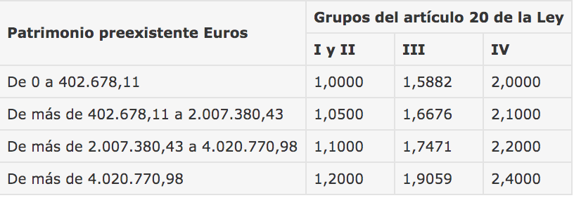El Impuesto de Sucesiones en Andalucía. Guía Completa